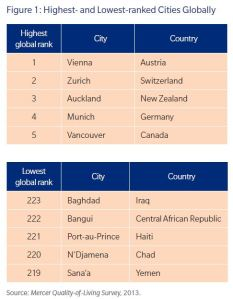 Mercer Liveability ranking s June 2014